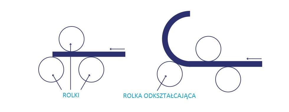 Bending Rollers