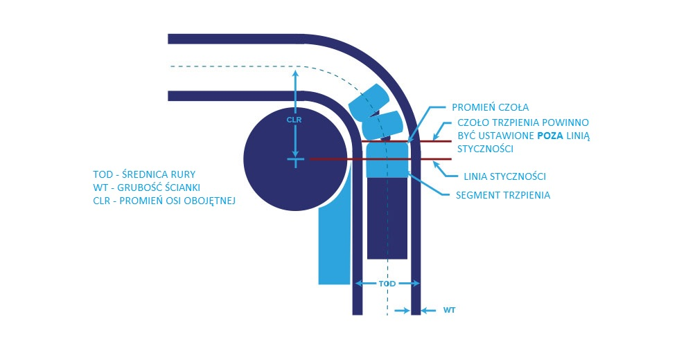 Tube & Pipe bending diagram